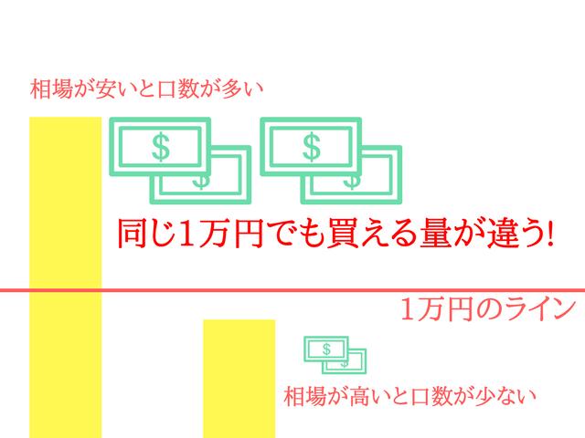 積立投資の説明画像