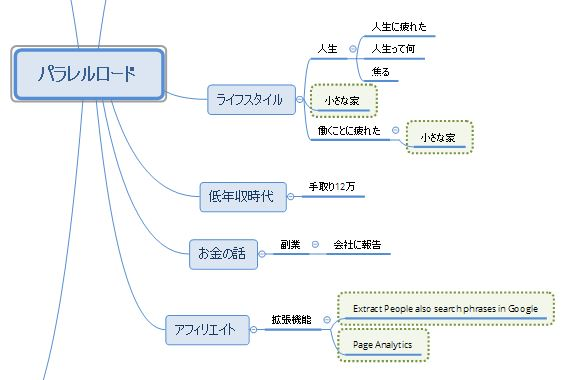 内部リンクのマインドマップ
