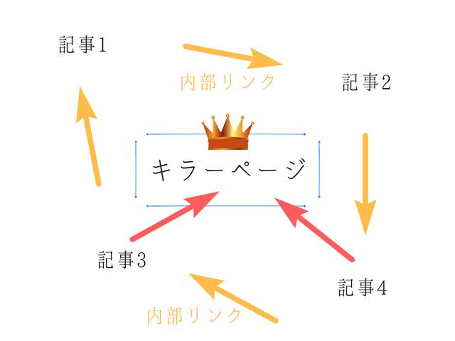 キラーページの構造