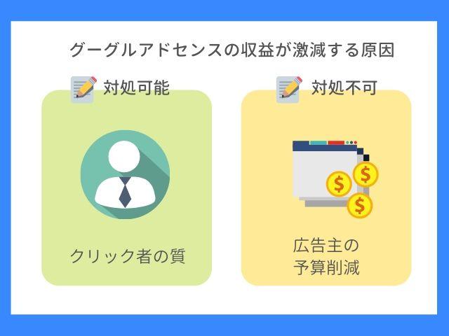 グーグルアドセンスの収益が激減する原因