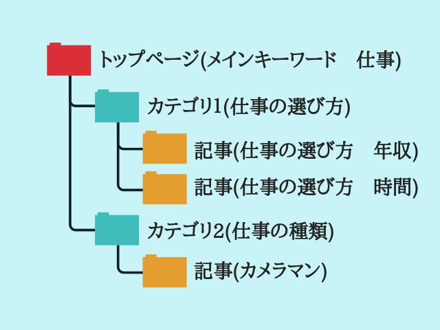 カテゴリ分けの図解