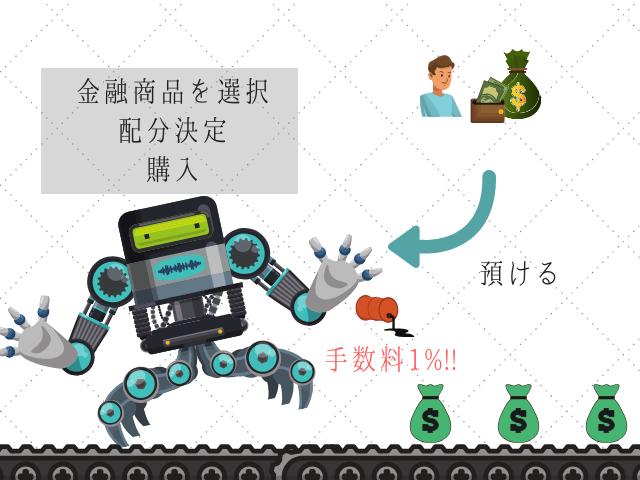 資産運用するロボット