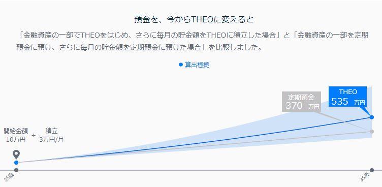 theoの開始10万円