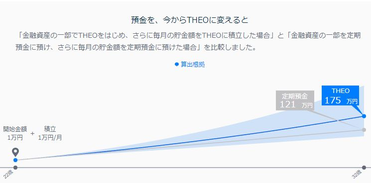 theoの開始1万円