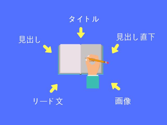 SEOライティングの図解