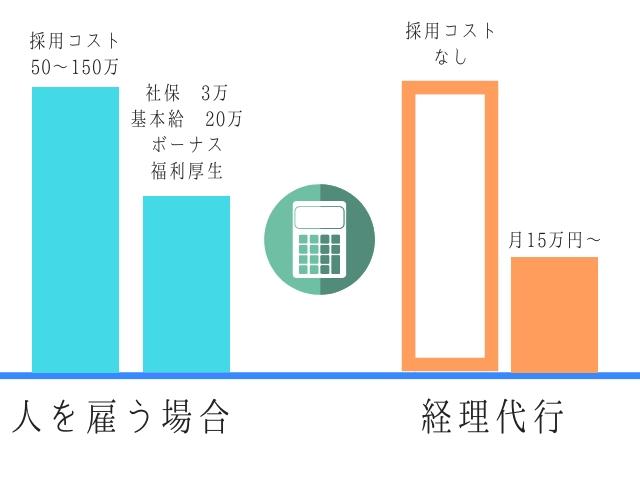 経理代行を利用した場合の経費の差