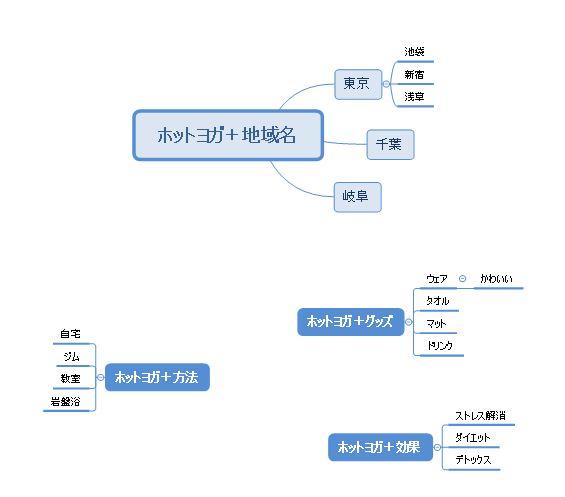 ホットヨガのマインドマップ例