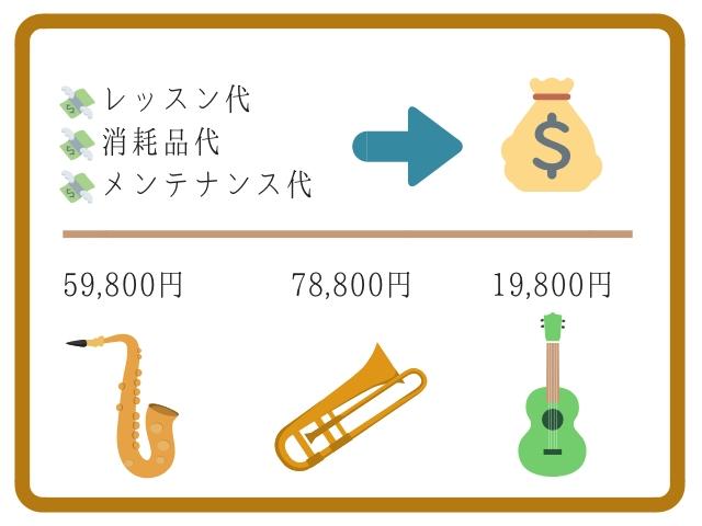 楽器を学ぶコストについて