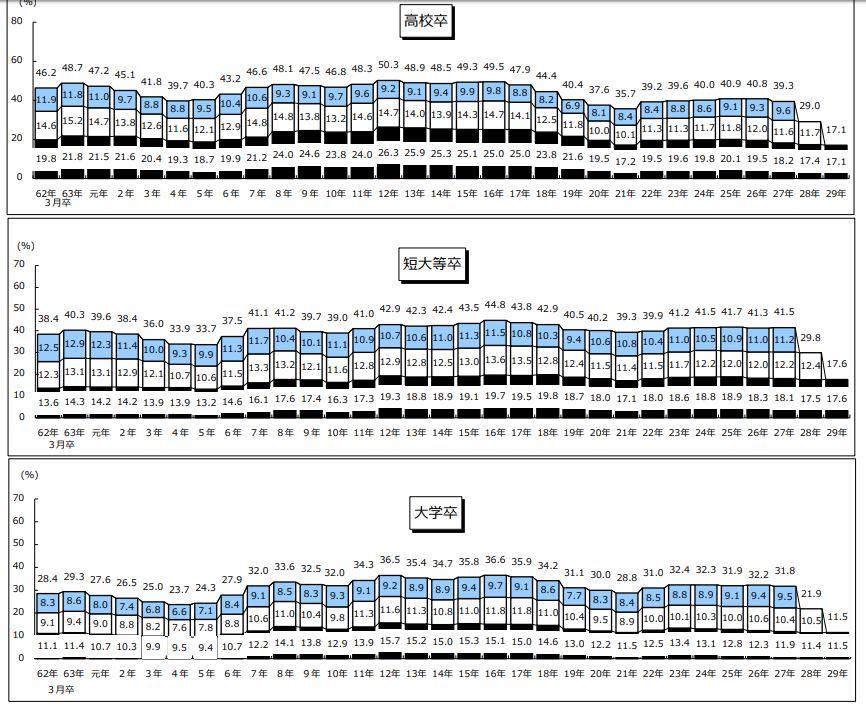 厚生労働省 新規学卒就職者の在職期間別離職率の推移
