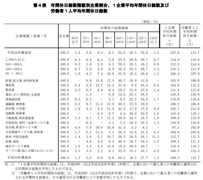 厚生労働省の年間休日総数データ