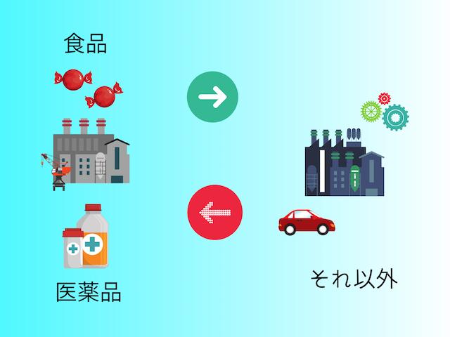 工場の種類について