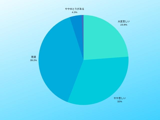 生活に関するグラフ