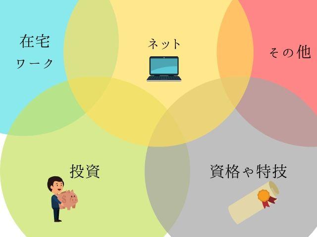 副業の5つの種類について