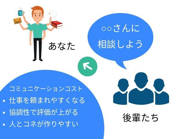 コミュニケーションコストの効果について