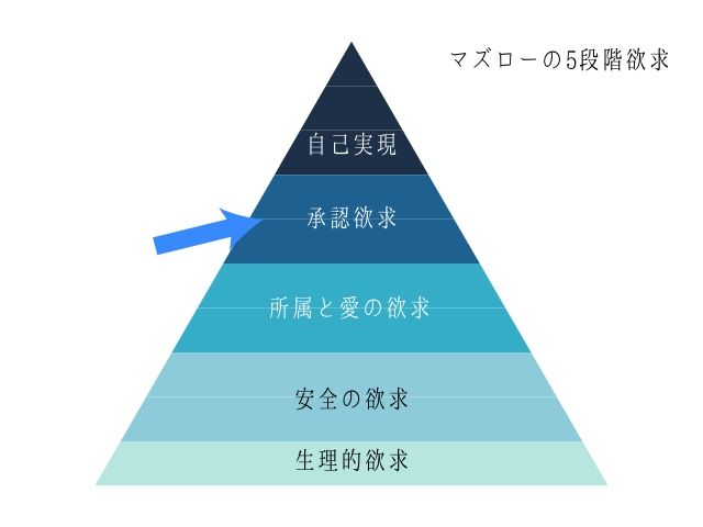 マズローの5段階欲求について