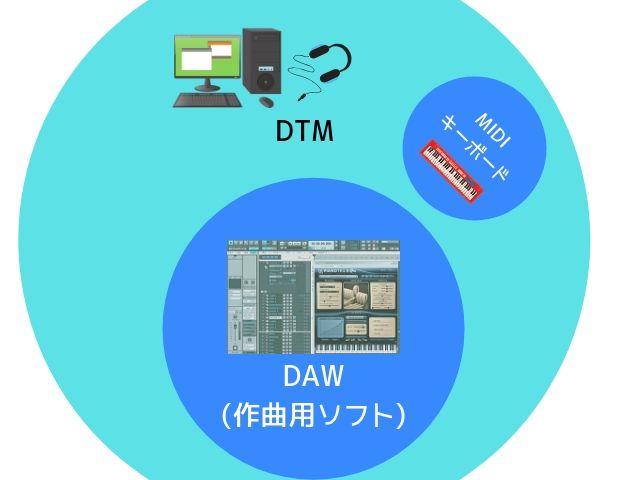 DTMとDAWの関係の図解