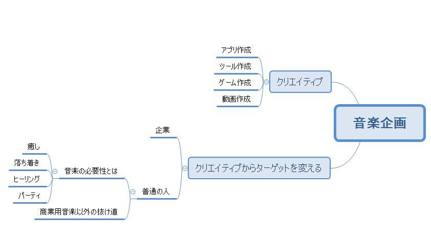 音楽企画のマインドマップ例