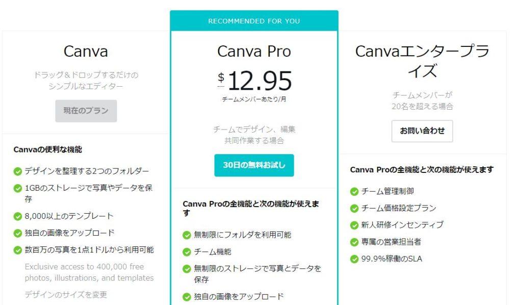 CanvaとCanvaproの違い