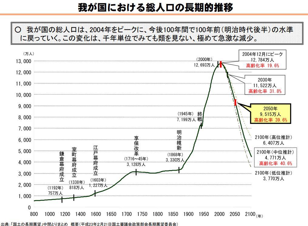 我が国における総人口の長期的推移