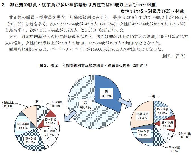 厚生労働省の労働力調査