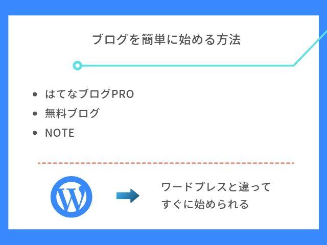 ブログを簡単に始める方法