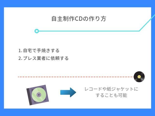 自主制作CDの作り方について