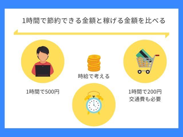 1時間で節約できる金額と稼げる金額を比較