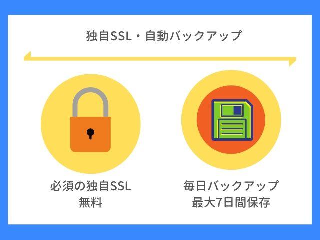 独自SSL・自動バックアップについて