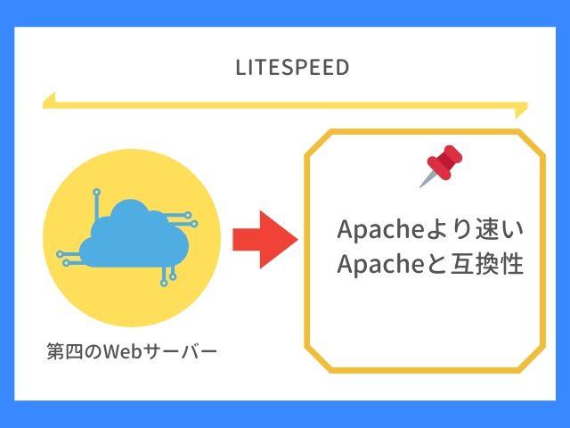 LiteSpeedについて