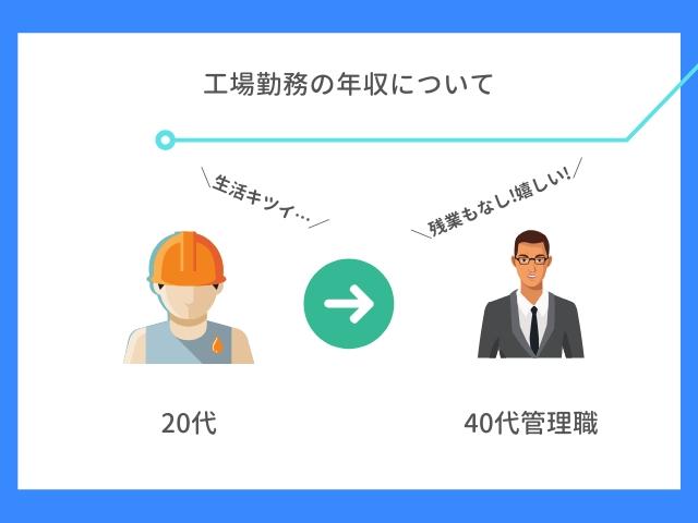 工場勤務の年収について