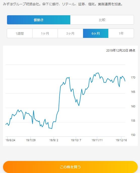 ネオモバイル証券の株購入画面