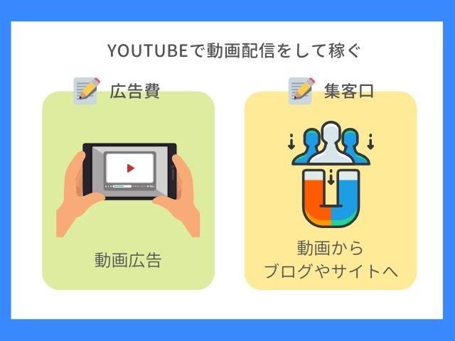 YouTubeで動画配信をして稼ぐ