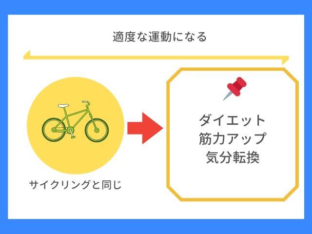 自転車通勤は健康になる